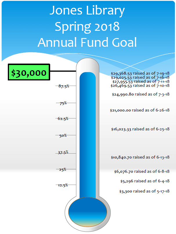 Progress toward our Spring 2018 Annual Fund Goal - We're almost there!